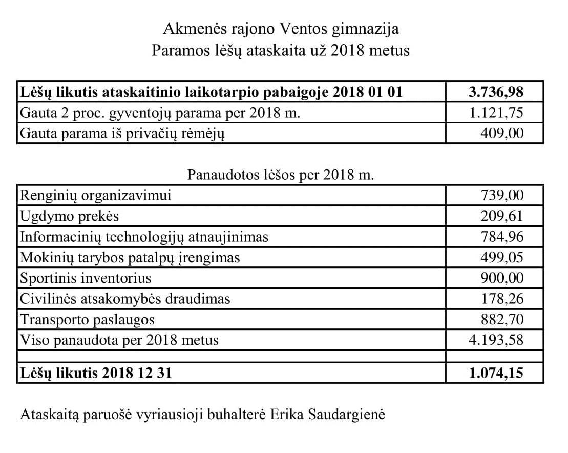 https://venta.akmene.lm.lt/admin/uploads/uploads///dokumentai/Pramos.lesu.ataskaita-2018.jpg
